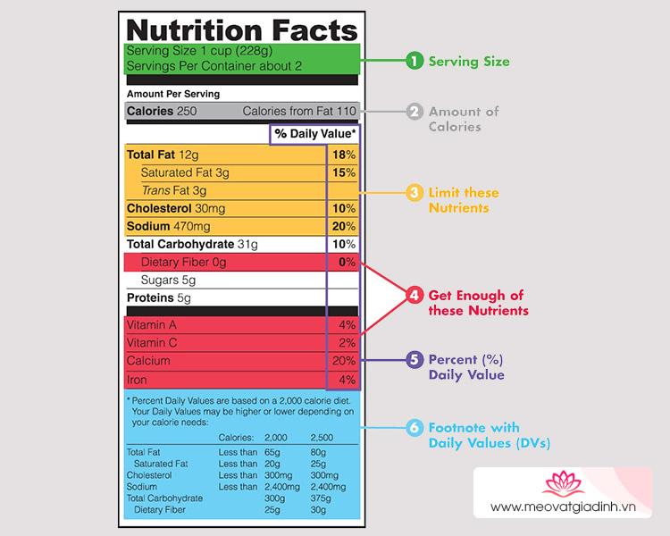 Cách đọc bảng thành phần dinh dưỡng